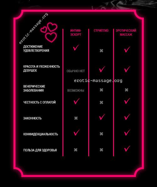 Инфографика: премущества эротического массажа перед услугами проституток и стриптизом.